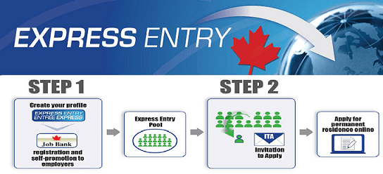 Express Entry Stages