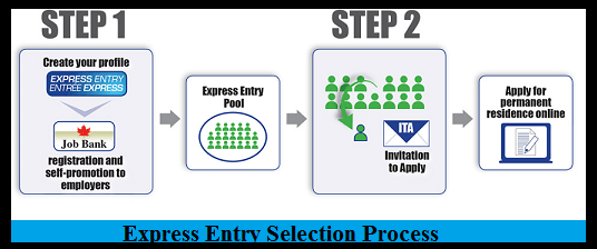 Express Entry Selection Process